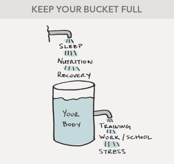energy+bucket